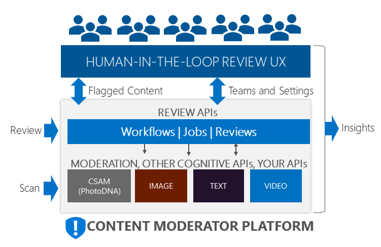 Content Moderator Block Diagram