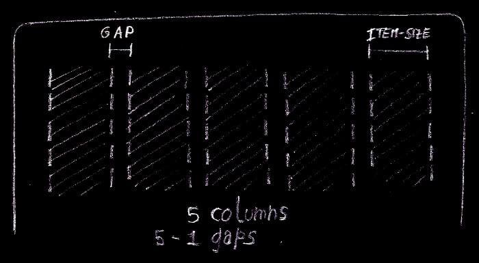 Relationship between columns and gutters