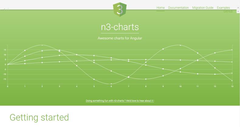n3charts - JavaScript chart libraries