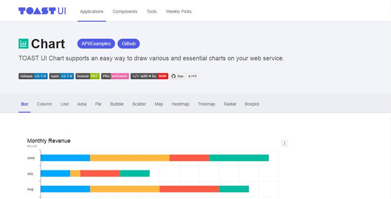toastuichart - JavaScript chart libraries