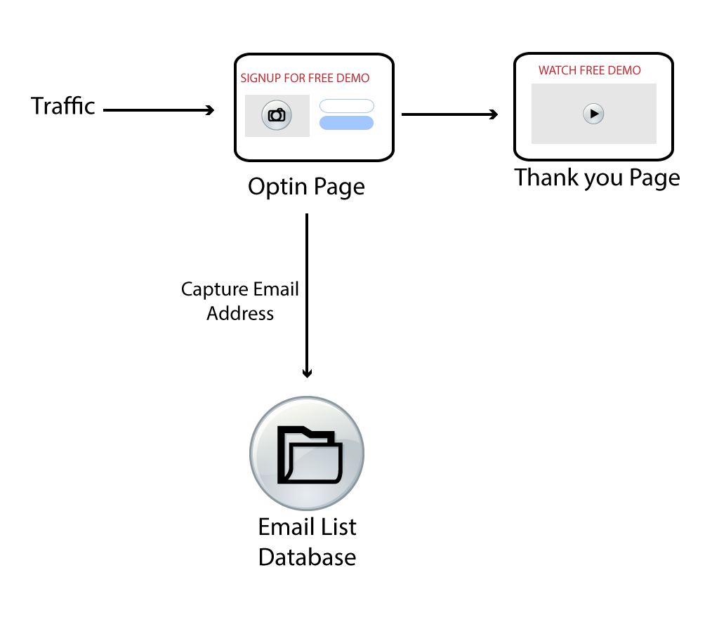 Sales Funnel with Vue - Squeeze Page