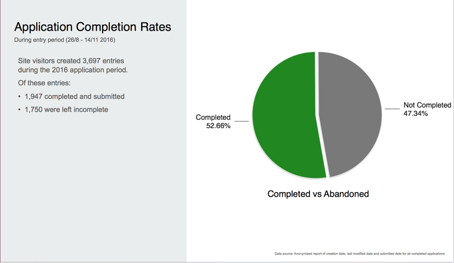 pie chart of application completion rates — 52.66% completed, 47.34% not completed