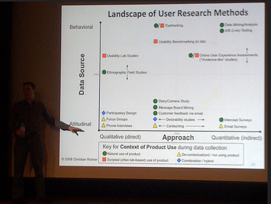 Christian Rohrer, pictured giving a talk on  user research methods