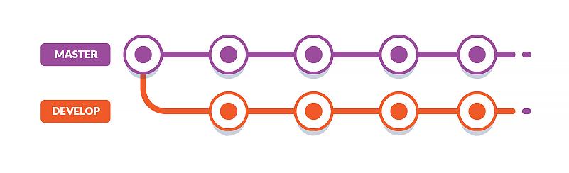 02-develop-branch-workflow