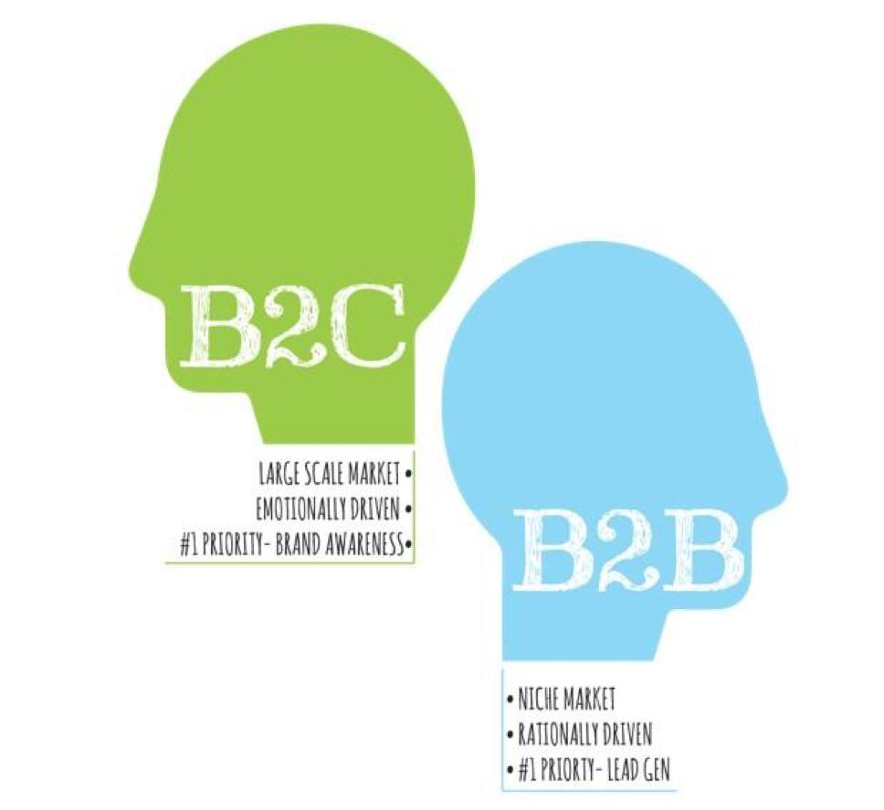 b2c companies