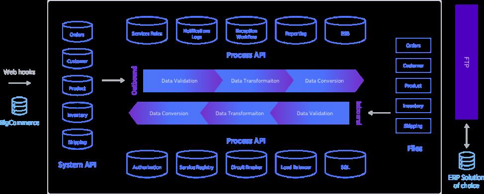 Process API