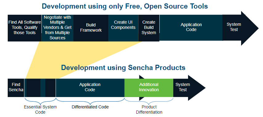 development with open source vs Sencha products