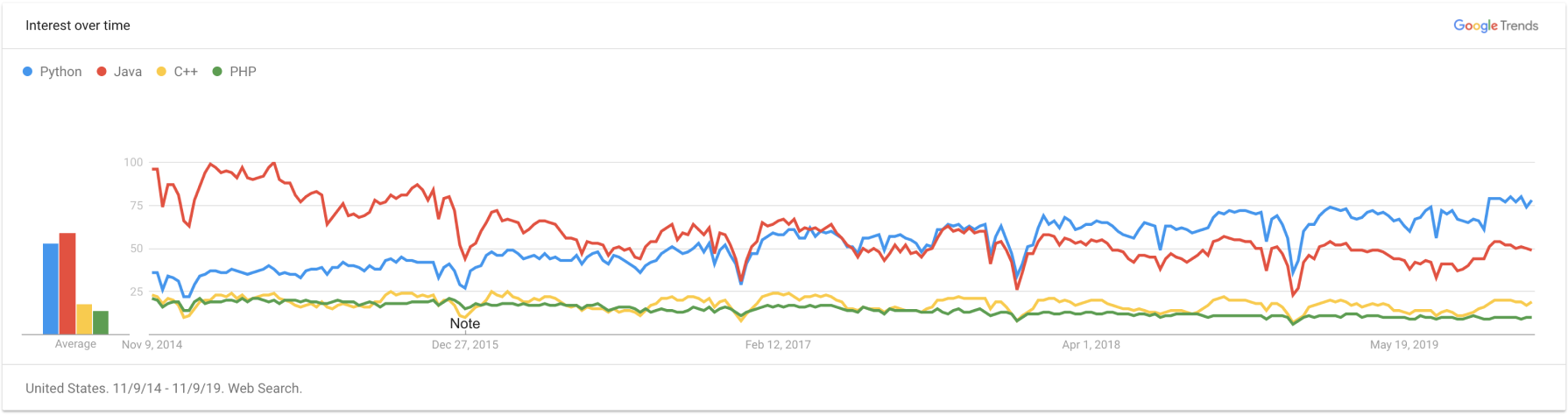 Google Trends chart for Python