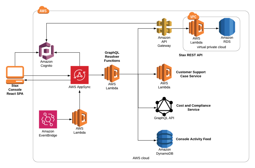 Our current Stax Console architecture makes use of GraphQL, AWS AppSync, AWS Dynamo and AWS EventBridge