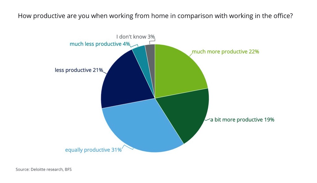Productivity at home vs at the office