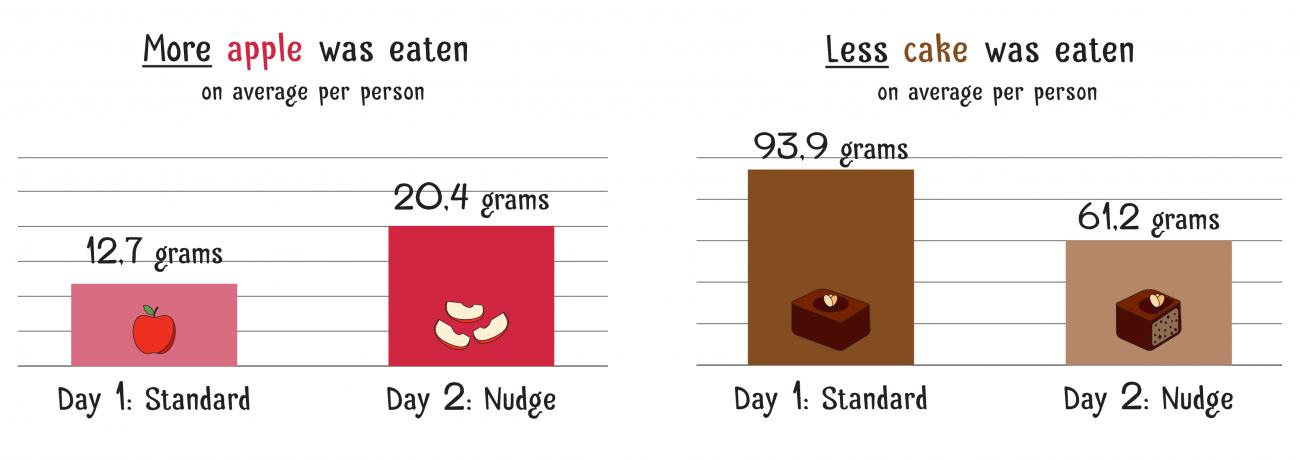 A bar graph showing the relative amounts of apple and cake eaten on each day