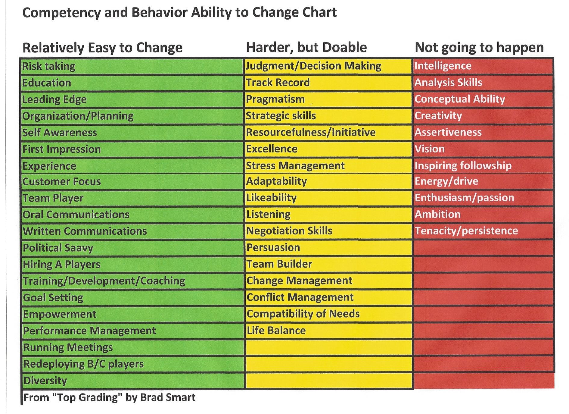 Competency and behavior ability to change chart