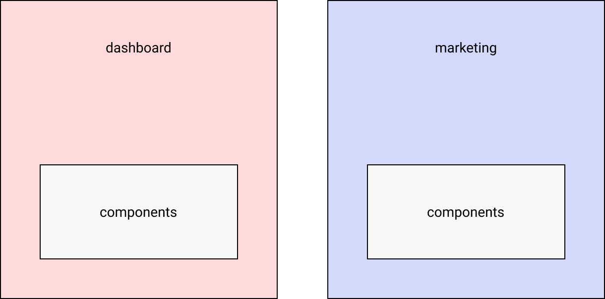 Dashboard and marketing repos, each with a copy of components