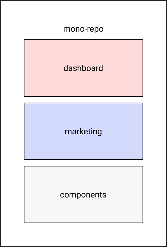 Monorepo containing dashboard, marketing and components