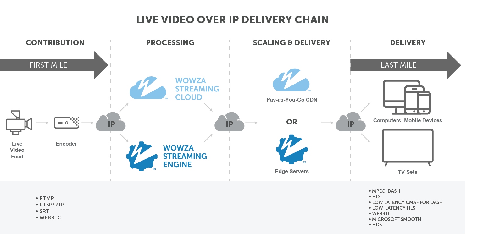 streaming delivery chain