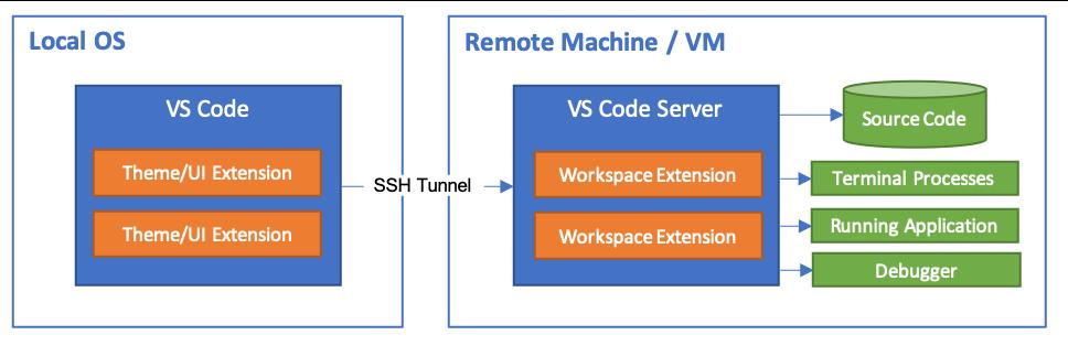 VS Code Remote Development Internals - Source
