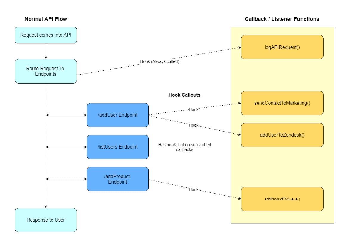 Diagram of Hooks In API