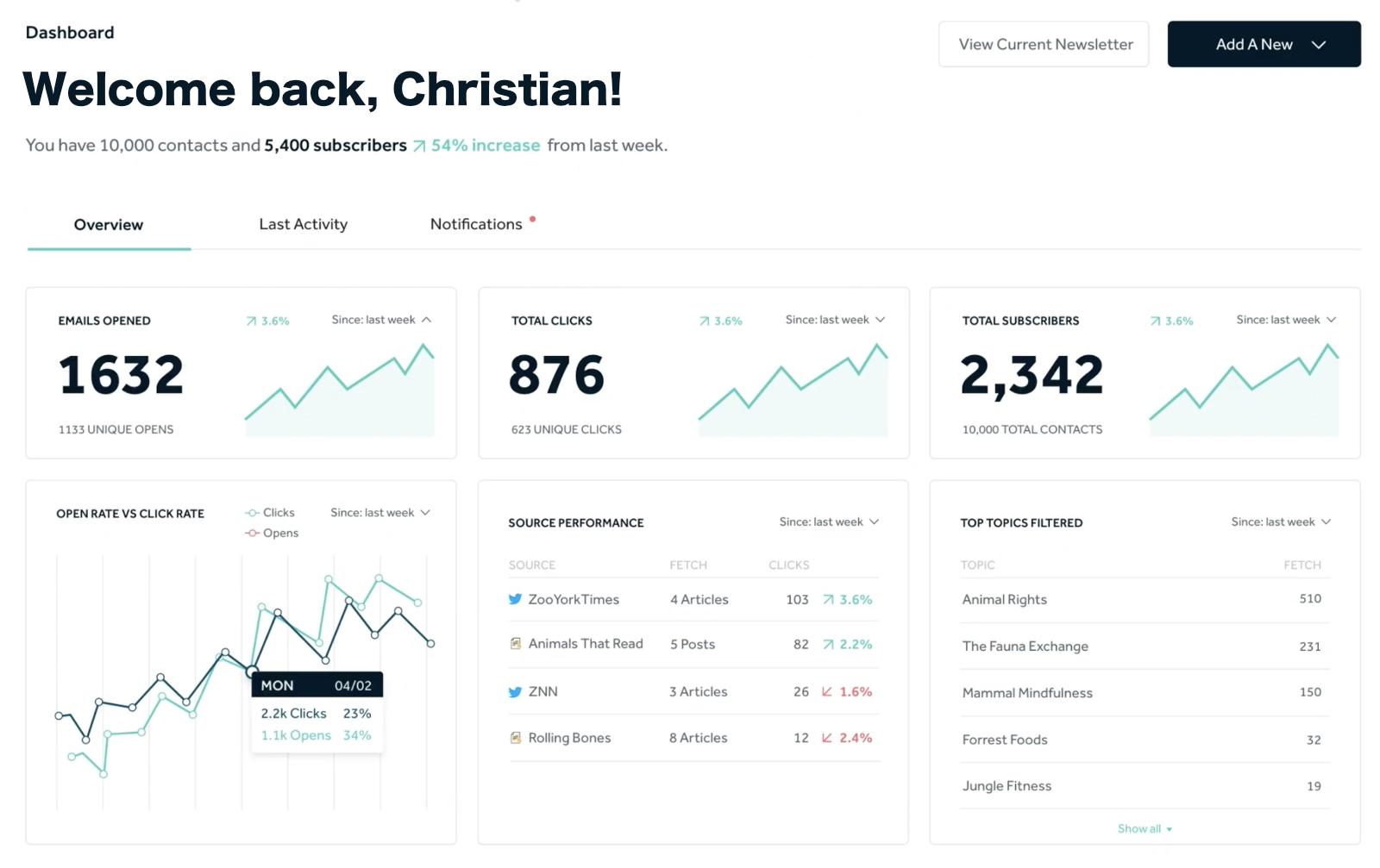 Rasa.io dashboard overview