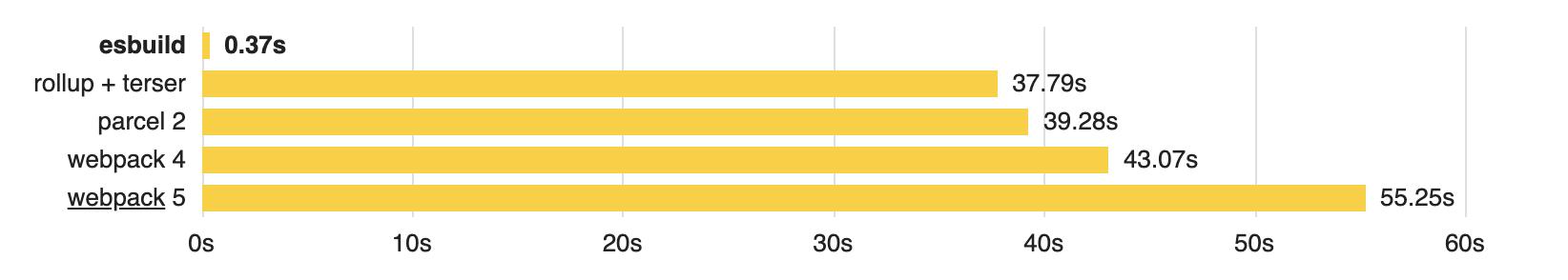 Bundler benchmark