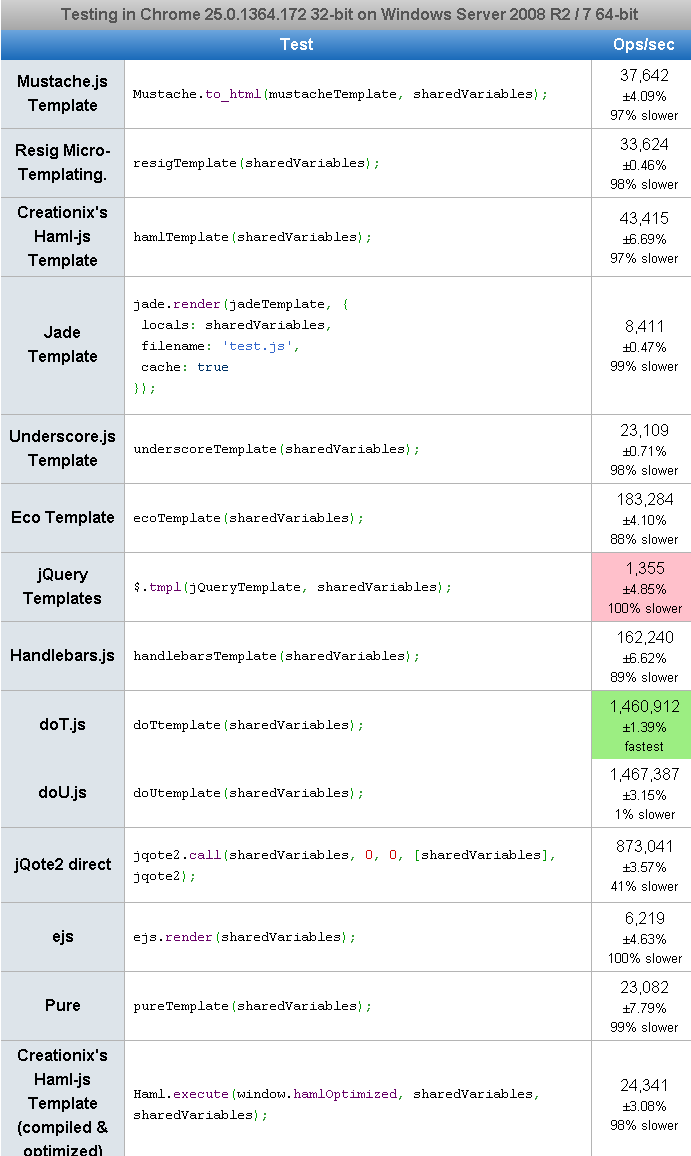 jquery-templates-comparison